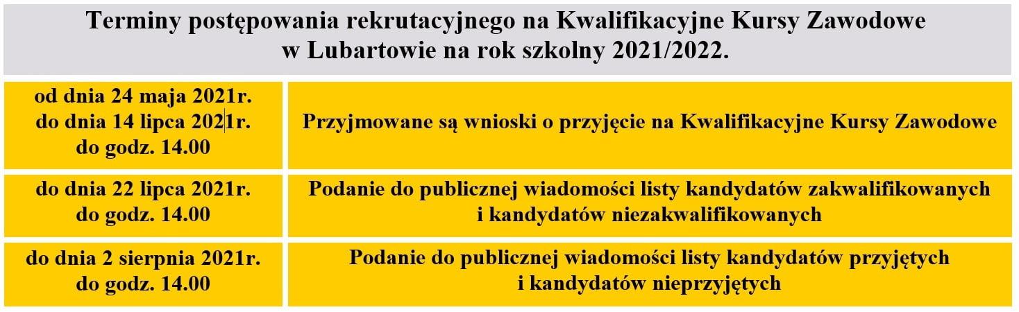 Terminy postępowania rekrutacyjnego na Kwalifikacyjne Kursy Zawodowe w Lubartowie na rok szkolny 2021/2022.