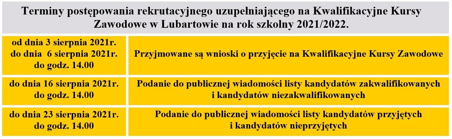 Terminy postępowania rekrutacyjnego uzupełniającego na Kwalifikacyjne Kursy Zawodowe w Lubartowie na rok szkolny 2021/2022.